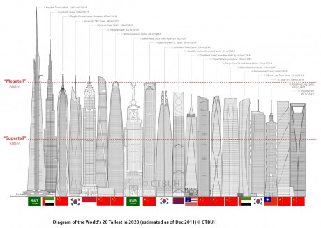 Nejvyšší budova světa 2016
